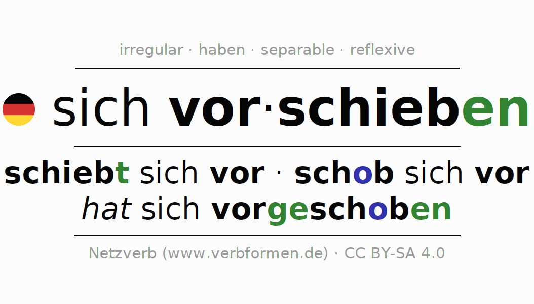 Entire conjugation of the German verb sich vorschieben. All tenses and modes are clearly represented in a table.