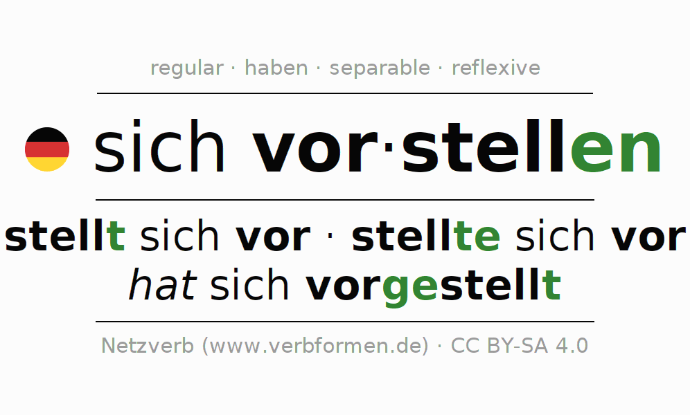 Entire conjugation of the German verb sich vorstellen. All tenses and modes are clearly represented in a table.