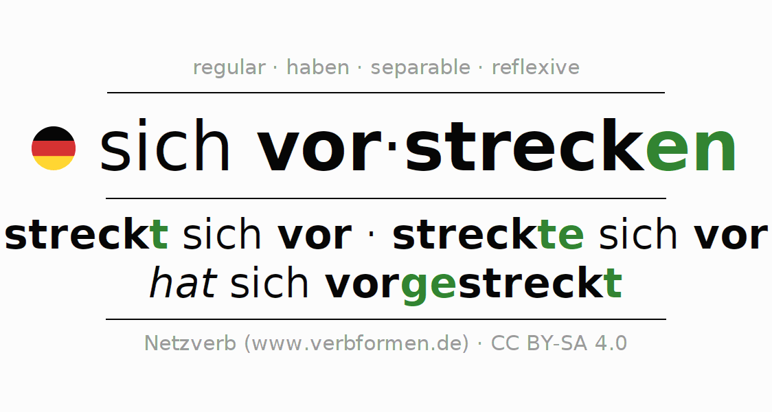 Entire conjugation of the German verb vorstrecken. All tenses are clearly represented in a table.