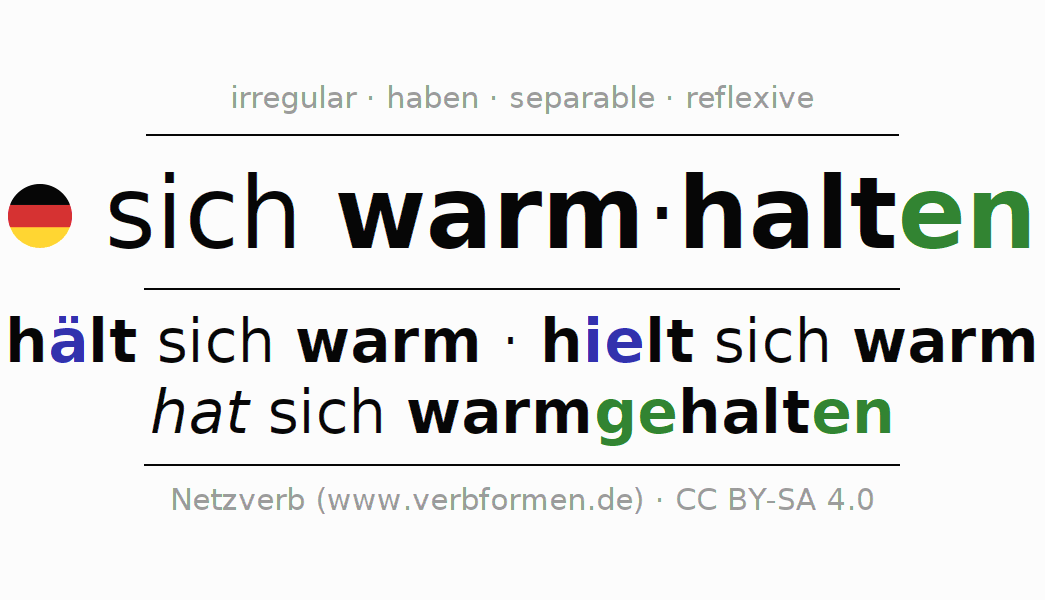 Entire conjugation of the German verb sich warmhalten. All tenses and modes are clearly represented in a table.