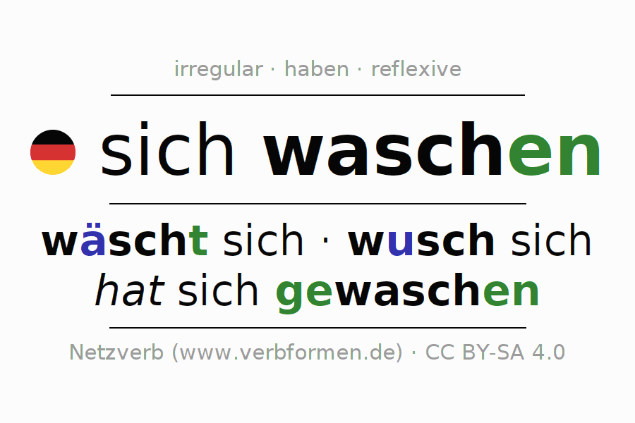 Entire conjugation of the German verb sich waschen. All tenses and modes are clearly represented in a table.