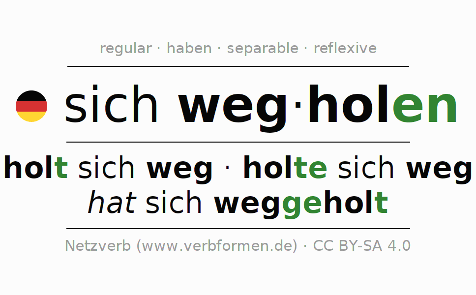 Entire conjugation of the German verb wegholen. All tenses and modes are clearly represented in a table.