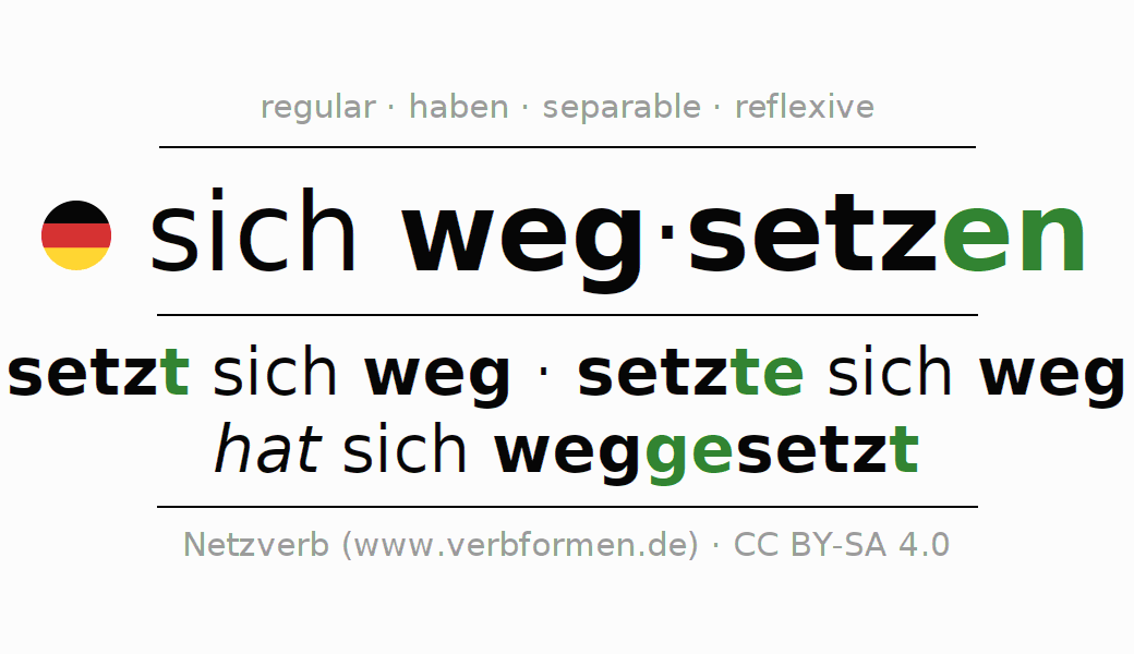Entire conjugation of the German verb wegsetzen (hat). All tenses and modes are clearly represented in a table.