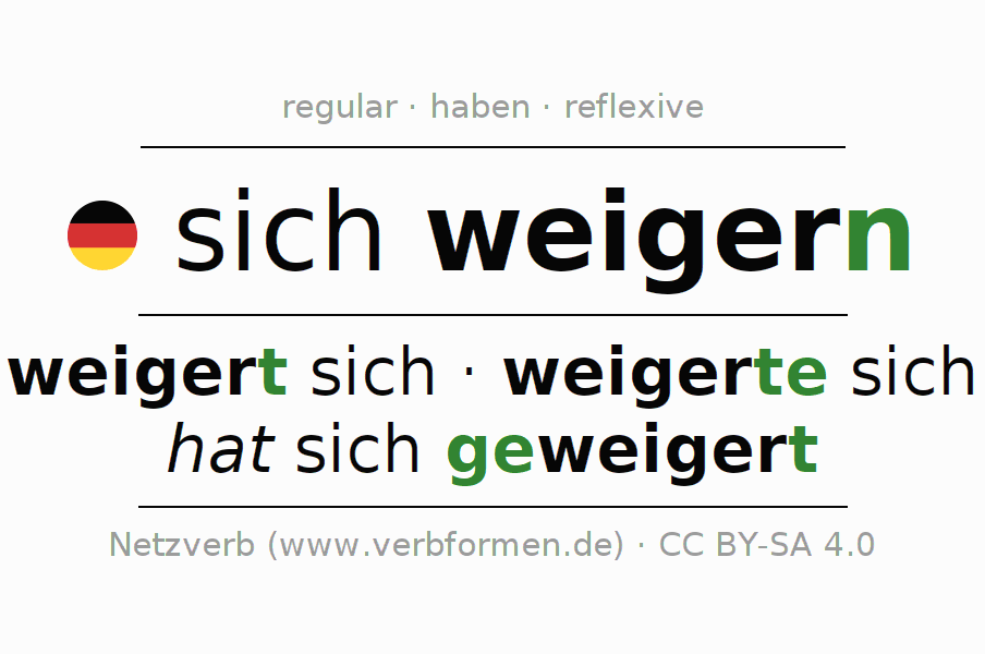 Entire conjugation of the German verb sich weigern. All tenses and modes are clearly represented in a table.