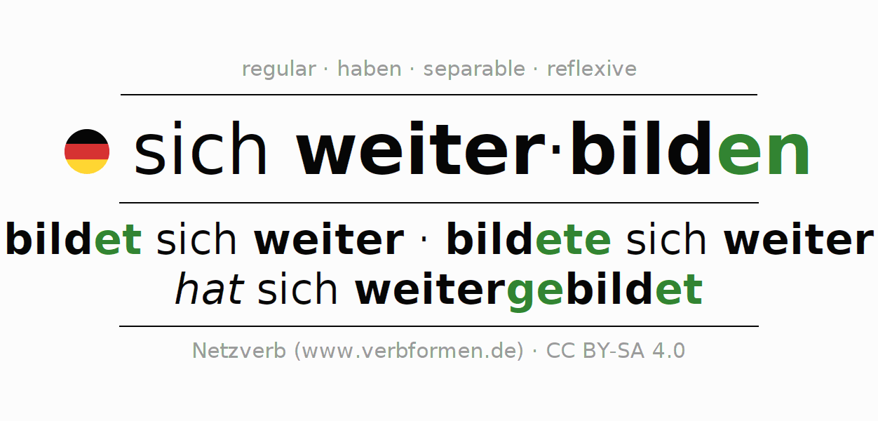 Conjugation of German verb sich weiterbilden
