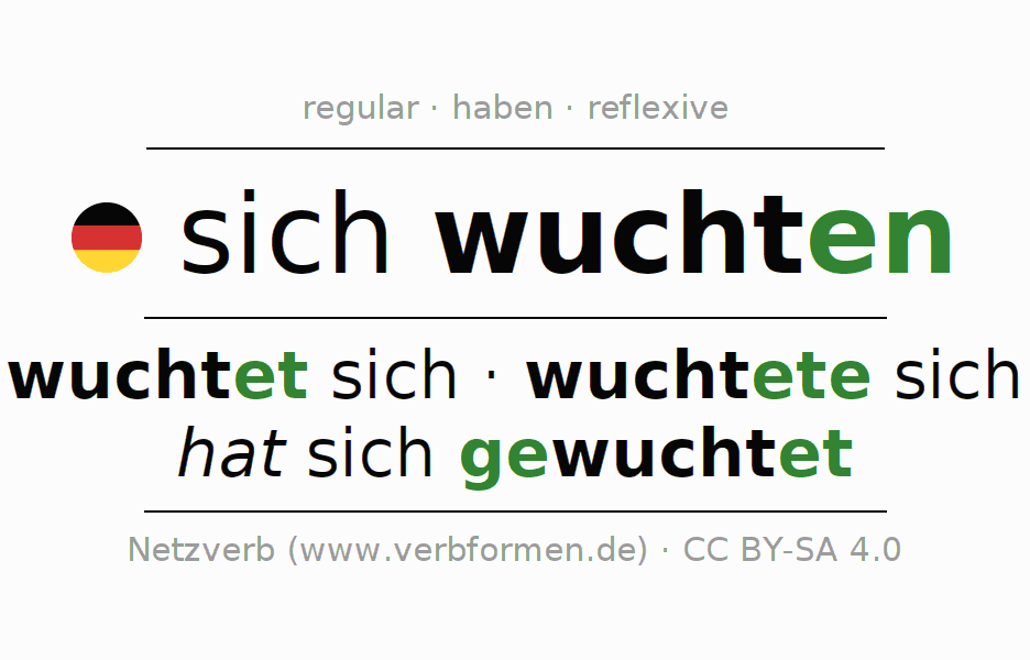 Entire conjugation of the German verb sich wuchten (hat). All tenses are clearly represented in a table.