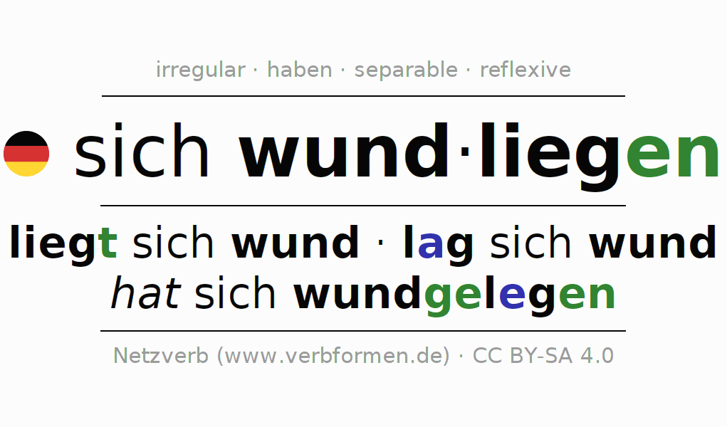 Entire conjugation of the German verb sich wundliegen. All tenses are clearly represented in a table.