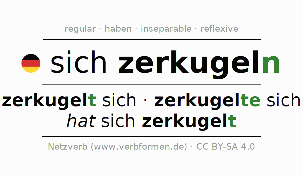 Entire conjugation of the German verb sich zerkugeln. All tenses are clearly represented in a table.