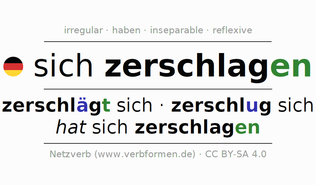 Entire conjugation of the German verb sich zerschlagen. All tenses are clearly represented in a table.