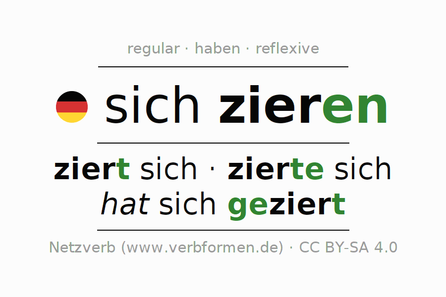 Entire conjugation of the German verb sich zieren. All tenses are clearly represented in a table.