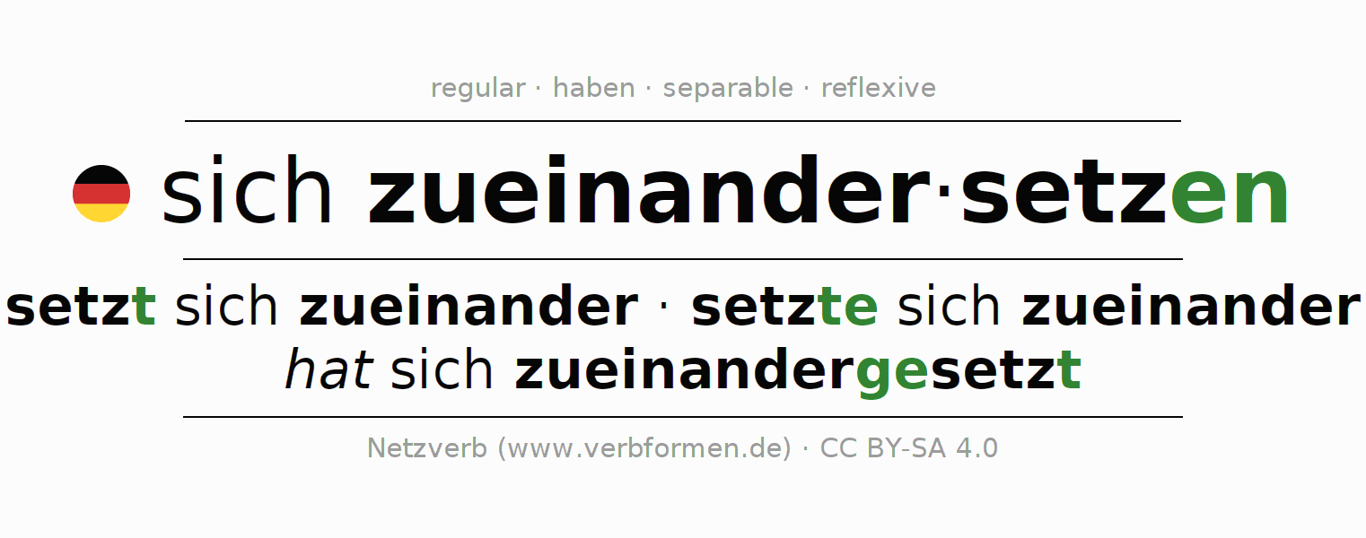 Entire conjugation of the German verb sich zueinandersetzen. All tenses are clearly represented in a table.
