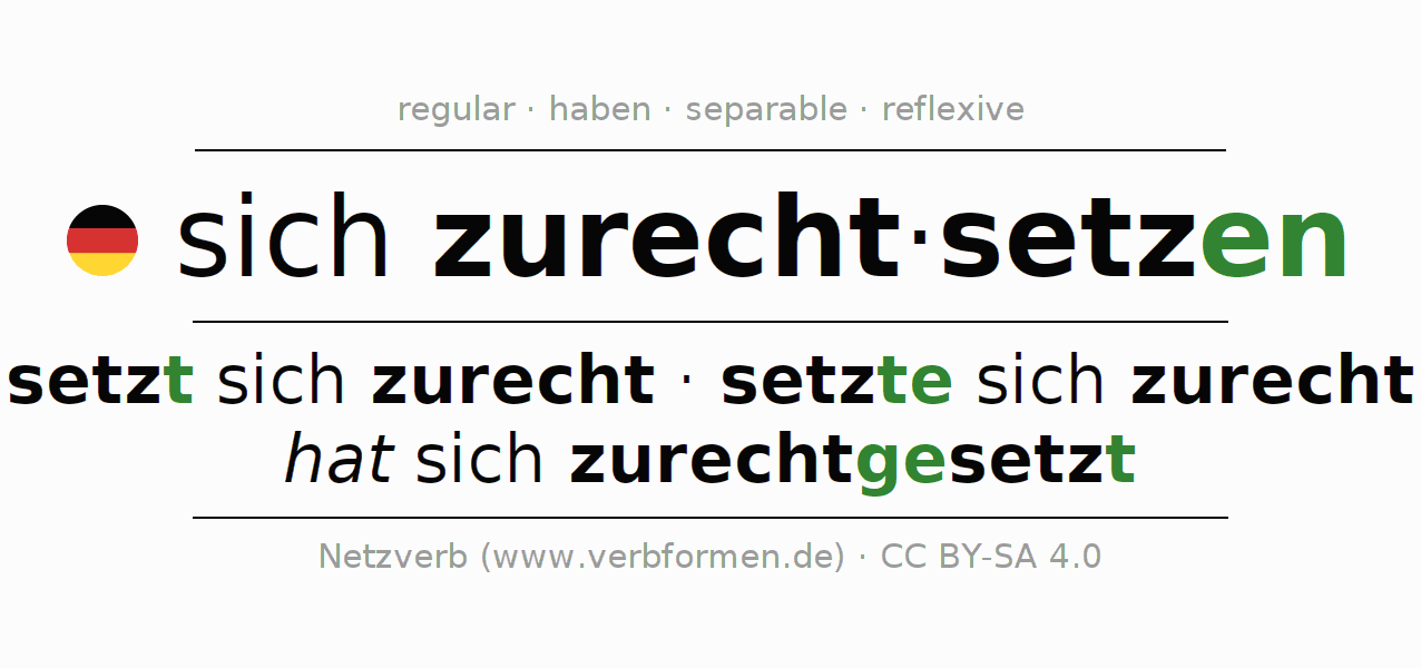 Entire conjugation of the German verb sich zurechtsetzen. All tenses and modes are clearly represented in a table.