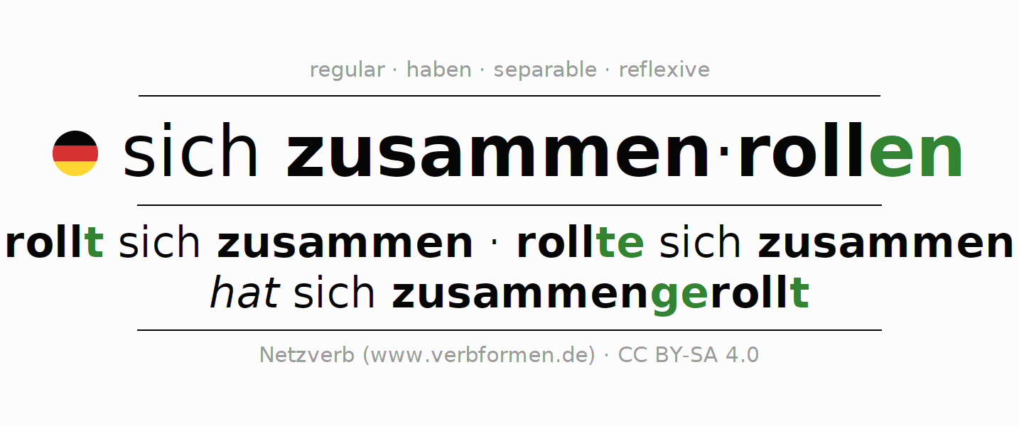 Entire conjugation of the German verb zusammenrollen. All tenses and modes are clearly represented in a table.