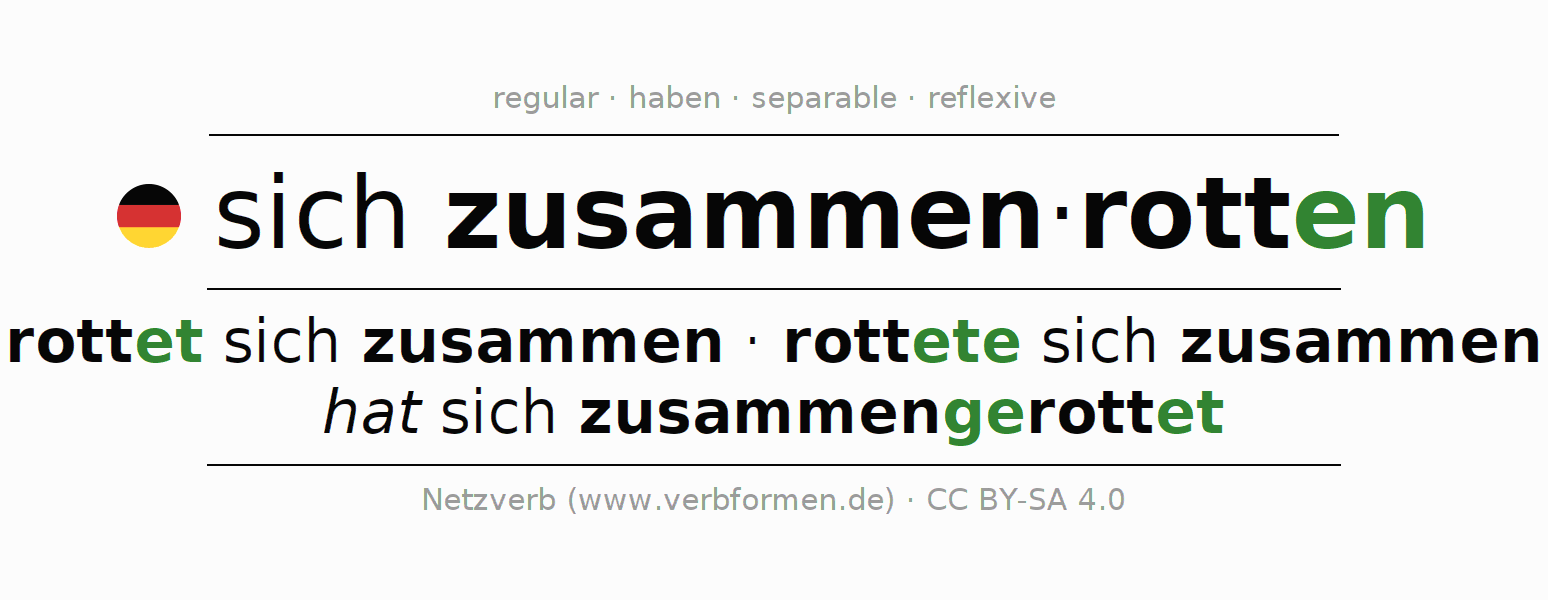 Entire conjugation of the German verb sich zusammenrotten. All tenses are clearly represented in a table.