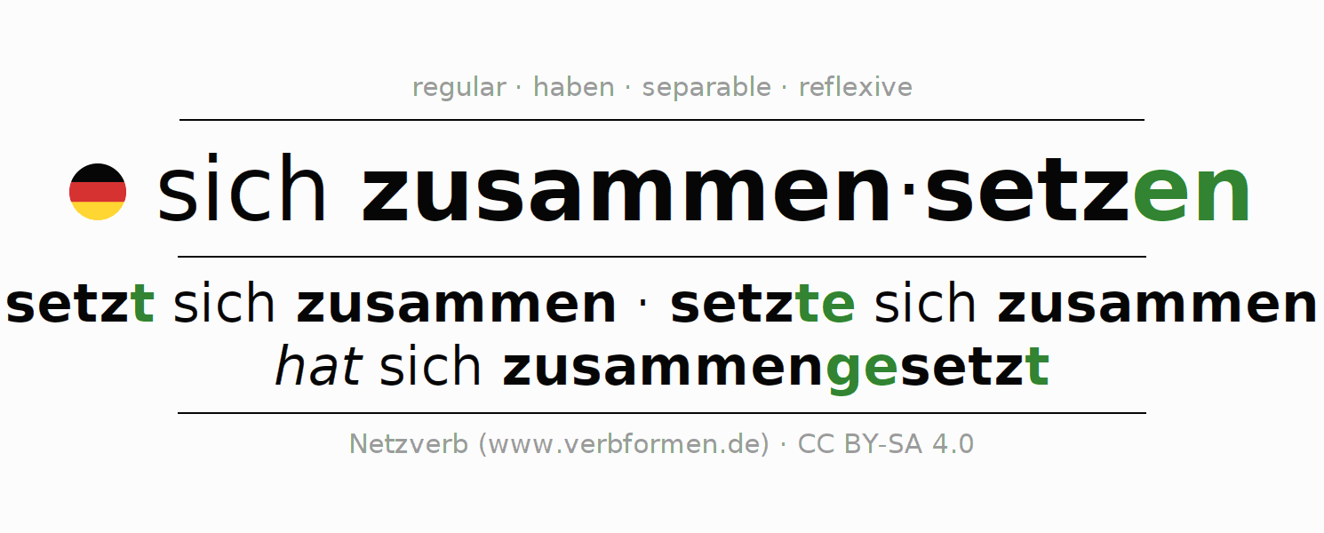 Entire conjugation of the German verb sich zusammensetzen. All tenses are clearly represented in a table.