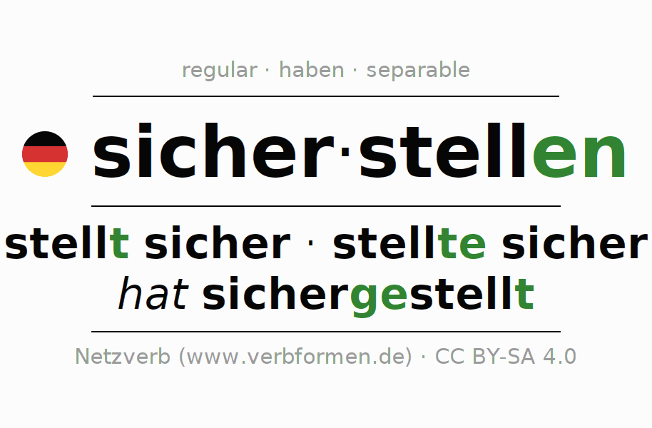 Entire conjugation of the German verb sicherstellen. All tenses and modes are clearly represented in a table.