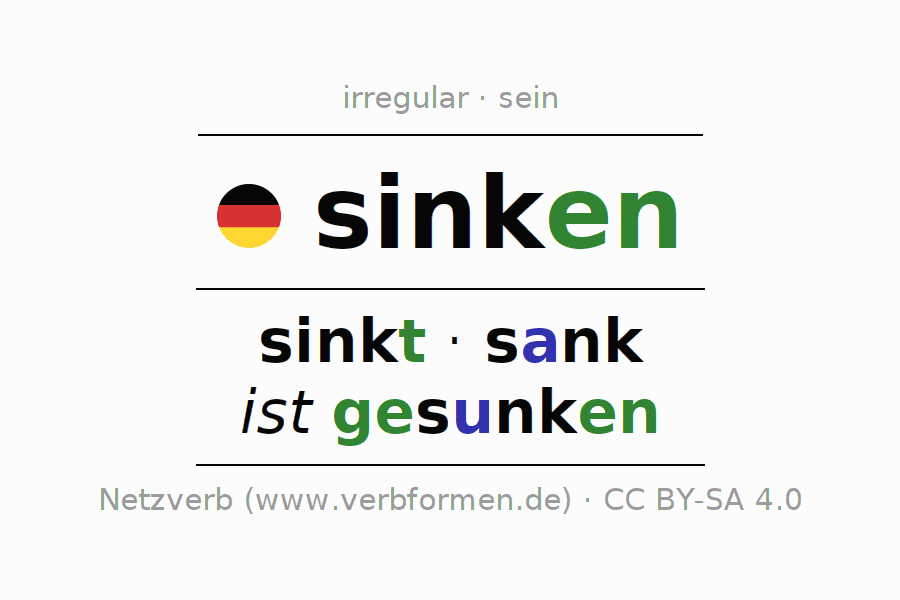 Entire conjugation of the German verb sinken. All tenses are clearly represented in a table.