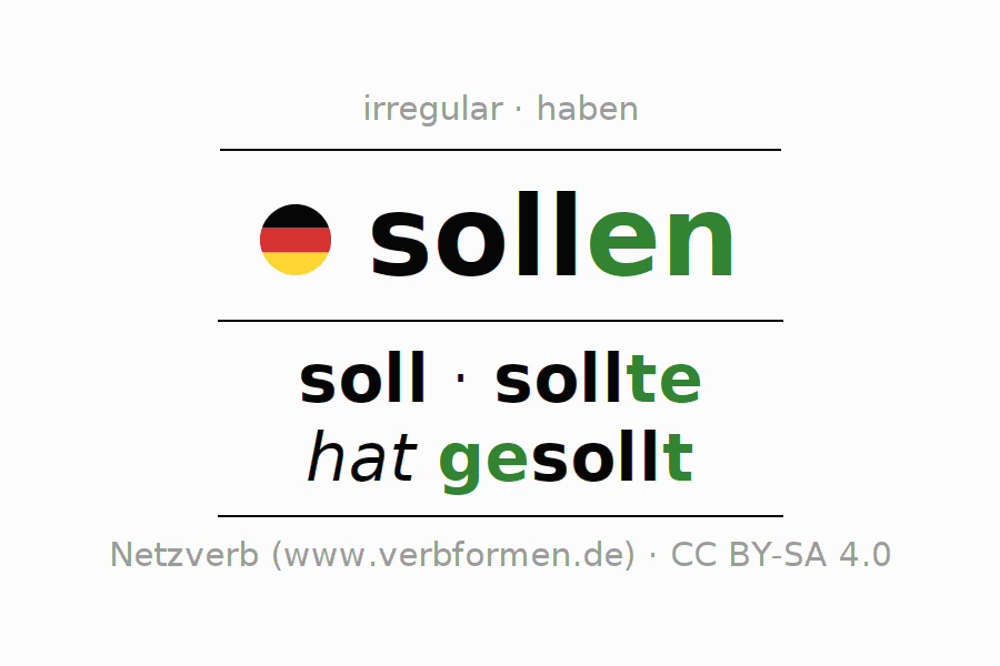 Entire conjugation of the German verb sollen. All tenses and modes are clearly represented in a table.