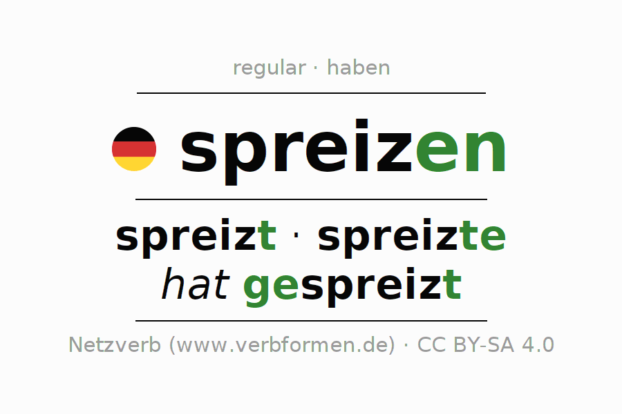 Entire conjugation of the German verb spreizen. All tenses are clearly represented in a table.
