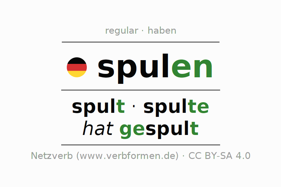 Entire conjugation of the German verb spulen. All tenses are clearly represented in a table.