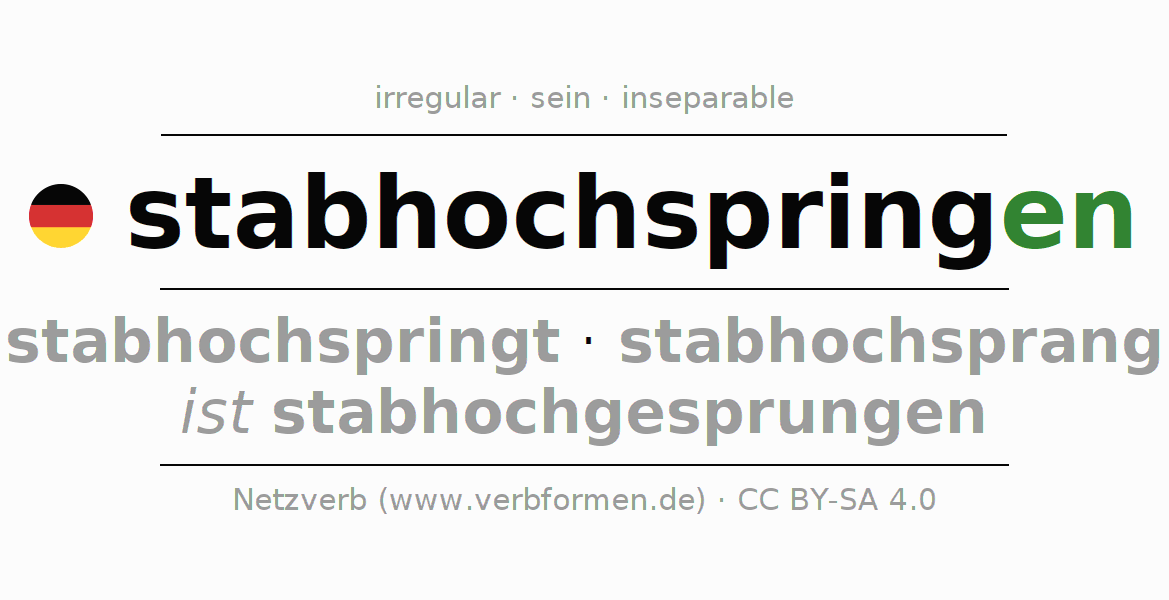 Entire conjugation of the German verb stabhochspringen. All tenses and modes are clearly represented in a table.
