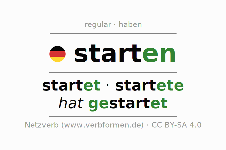 Entire conjugation of the German verb starten (ist). All tenses and modes are clearly represented in a table.