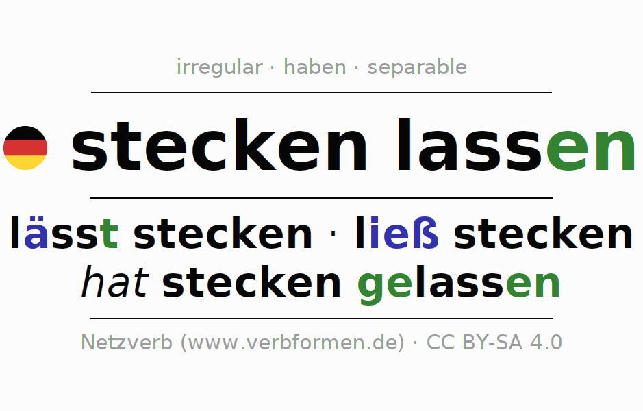 Entire conjugation of the German verb steckenlassen. All tenses and modes are clearly represented in a table.
