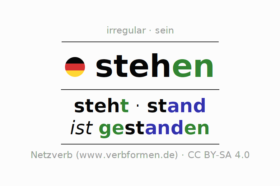 Entire conjugation of the German verb stehen (hat). All tenses are clearly represented in a table.