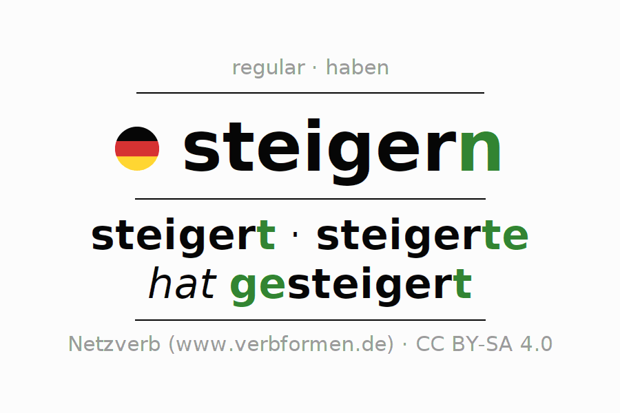 Entire conjugation of the German verb steigern. All tenses are clearly represented in a table.