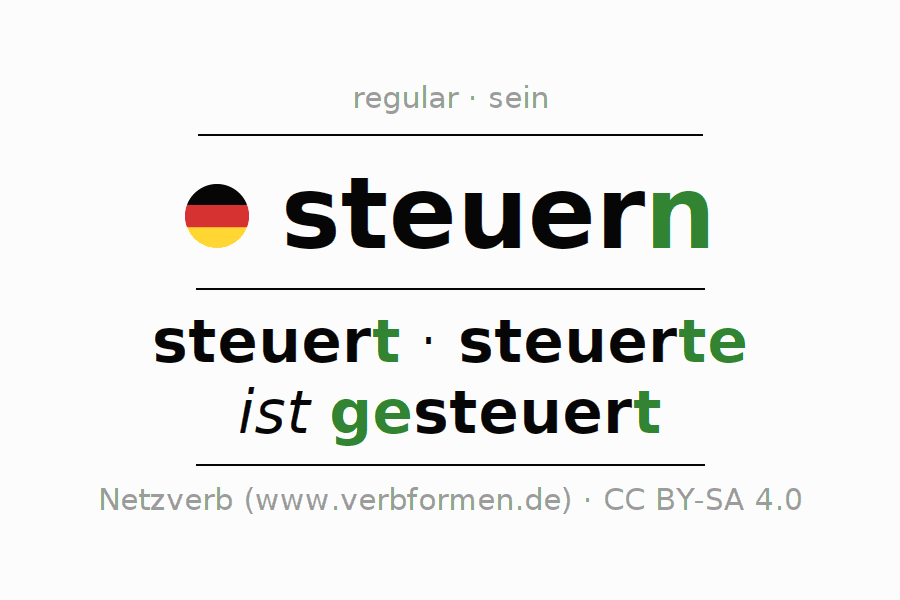 Entire conjugation of the German verb steuern (hat). All tenses and modes are clearly represented in a table.
