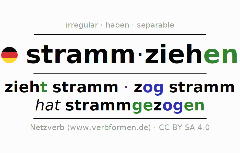 Entire conjugation of the German verb strammziehen. All tenses and modes are clearly represented in a table.