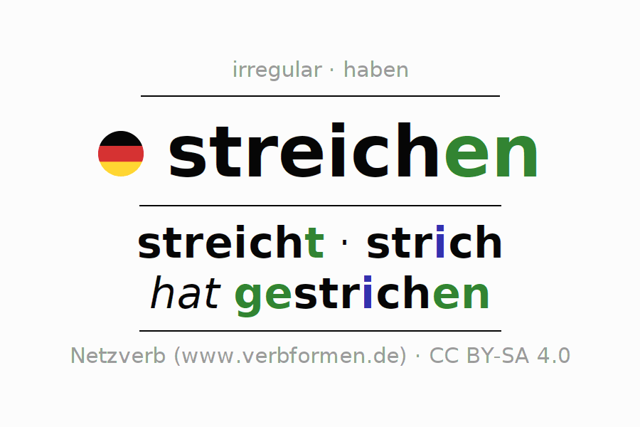 Entire conjugation of the German verb streichen (hat). All tenses are clearly represented in a table.