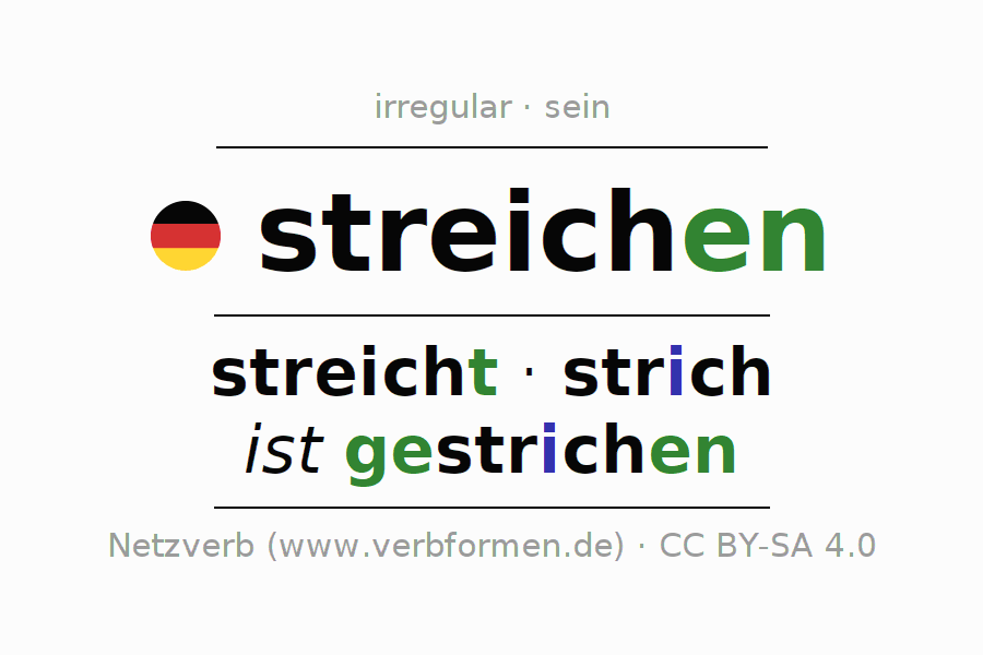 Entire conjugation of the German verb streichen (hat). All tenses and modes are clearly represented in a table.