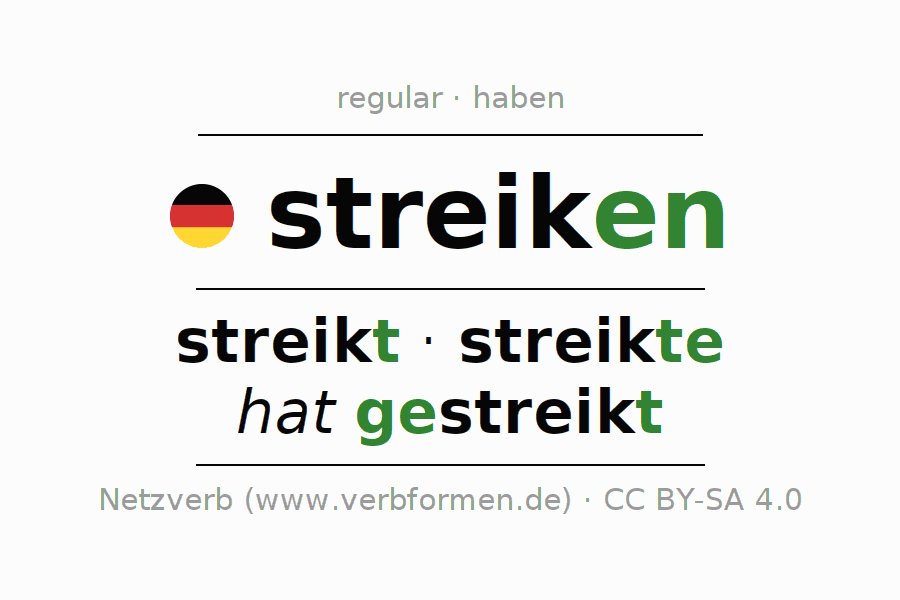 Entire conjugation of the German verb streiken. All tenses are clearly represented in a table.