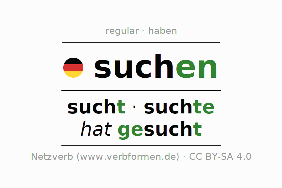 Entire conjugation of the German verb suchen. All tenses and modes are clearly represented in a table.