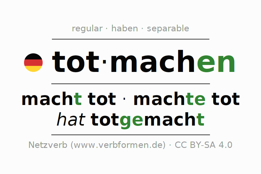 Entire conjugation of the German verb totmachen. All tenses are clearly represented in a table.