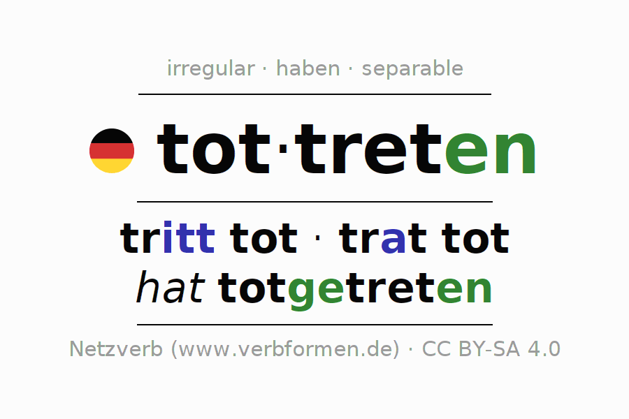 Entire conjugation of the German verb tottreten. All tenses are clearly represented in a table.