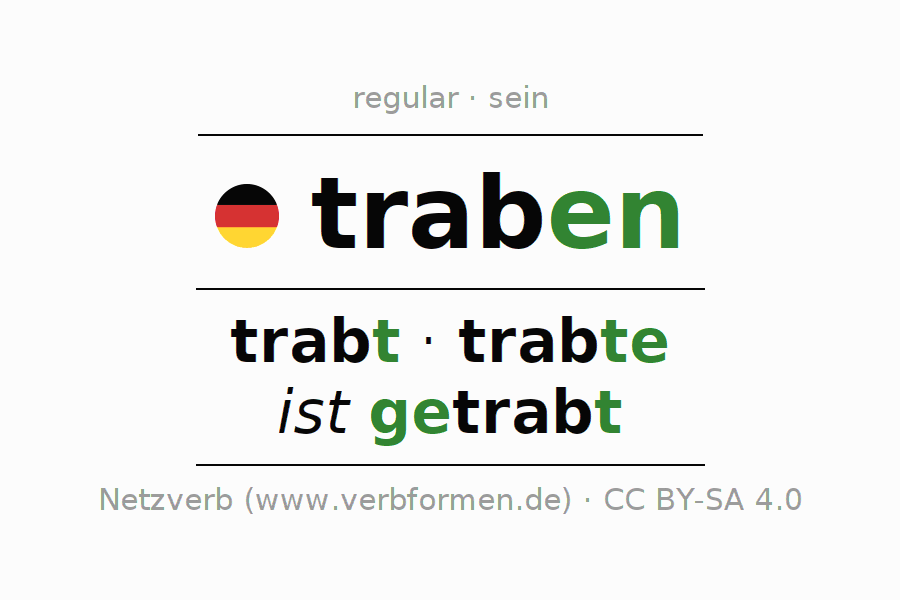 Entire conjugation of the German verb traben (ist). All tenses and modes are clearly represented in a table.