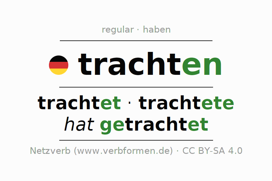 Entire conjugation of the German verb trachten. All tenses are clearly represented in a table.