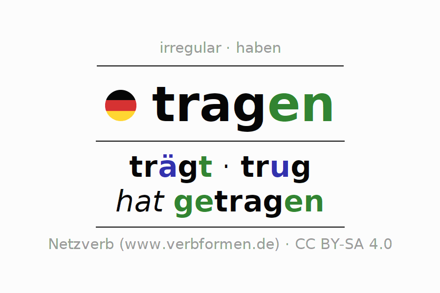 Conjugation of German verb tragen