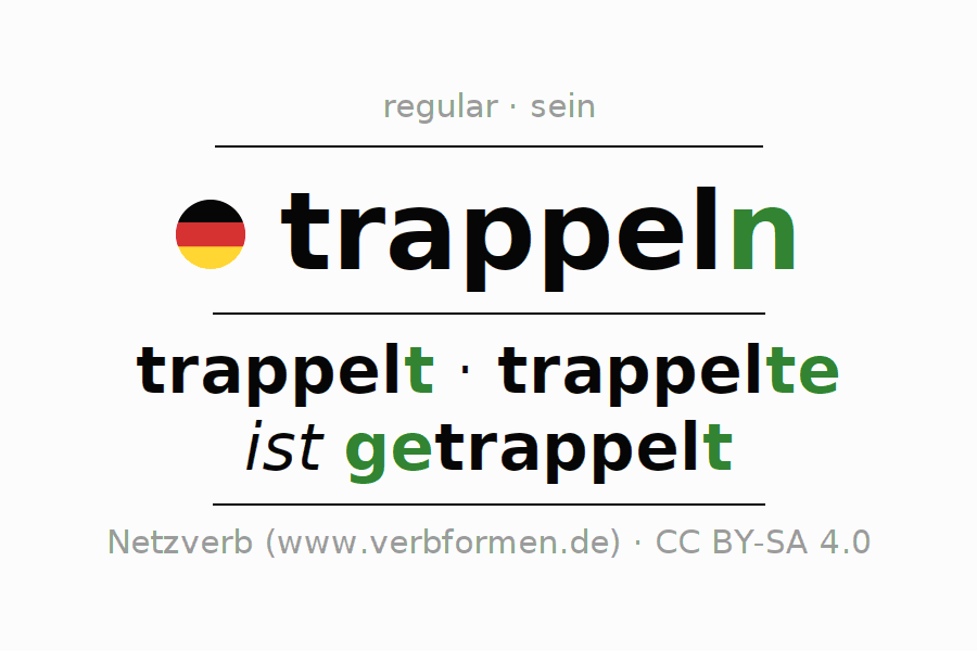 Entire conjugation of the German verb trappeln (ist). All tenses and modes are clearly represented in a table.