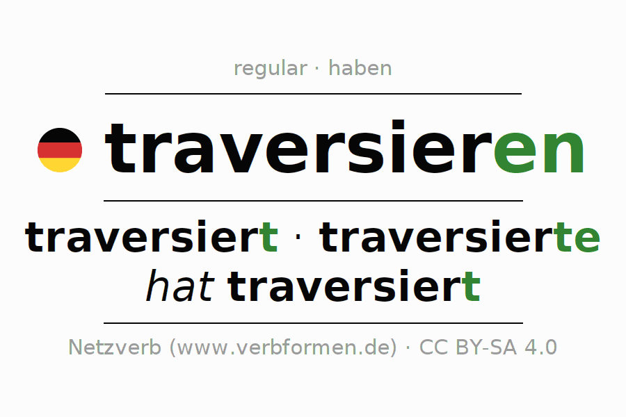 Entire conjugation of the German verb traversieren (hat). All tenses and modes are clearly represented in a table.