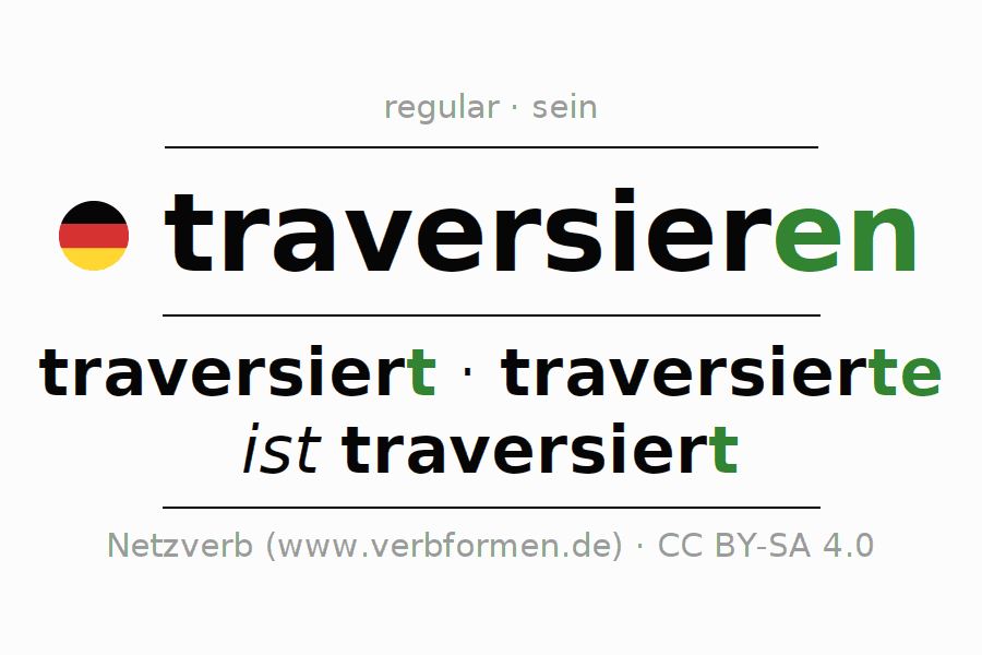Entire conjugation of the German verb traversieren (hat). All tenses are clearly represented in a table.