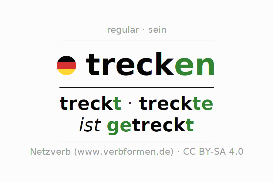 Entire conjugation of the German verb trecken (hat). All tenses are clearly represented in a table.