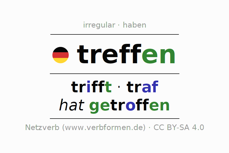 Entire conjugation of the German verb treffen (hat). All tenses and modes are clearly represented in a table.