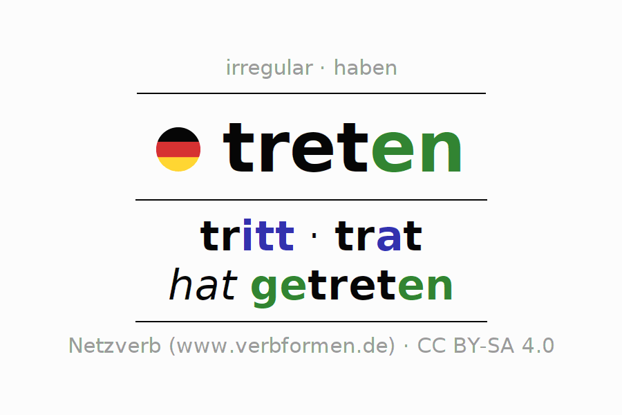 Entire conjugation of the German verb treten (hat). All tenses and modes are clearly represented in a table.