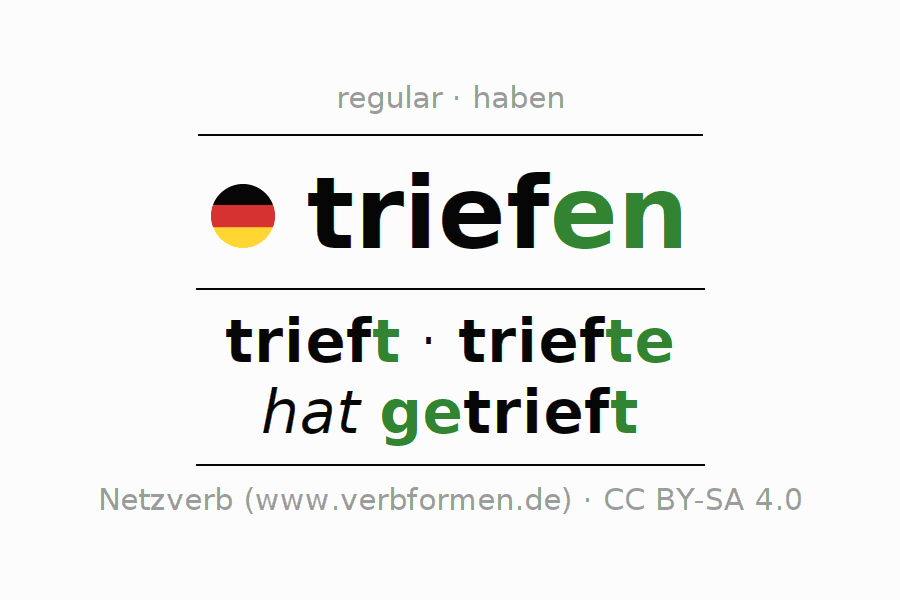 Entire conjugation of the German verb triefen (regelm) (hat). All tenses and modes are clearly represented in a table.