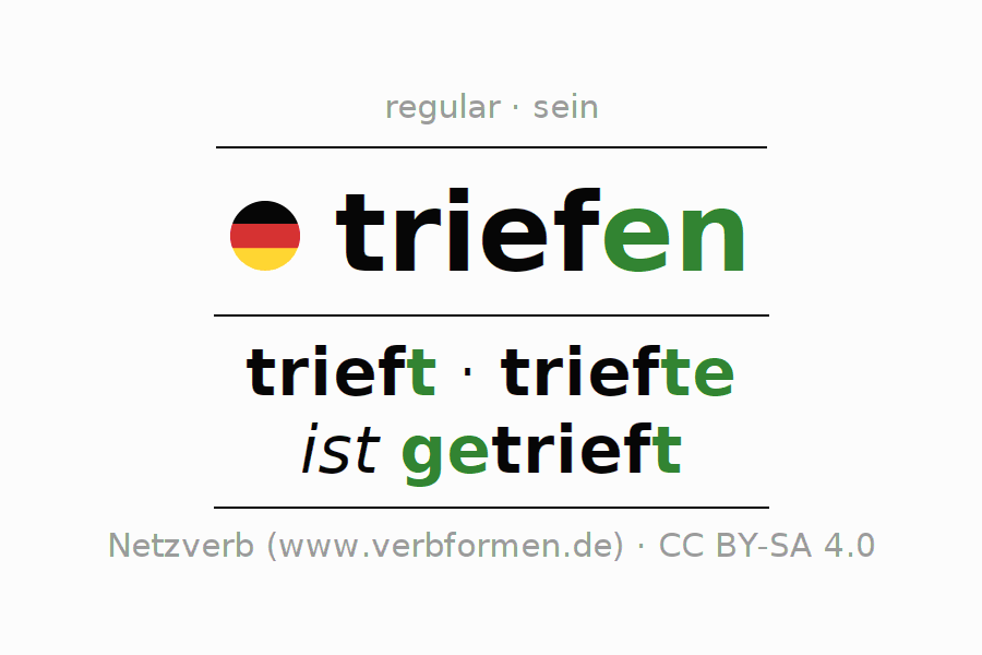Entire conjugation of the German verb triefen (regelm) (ist). All tenses are clearly represented in a table.