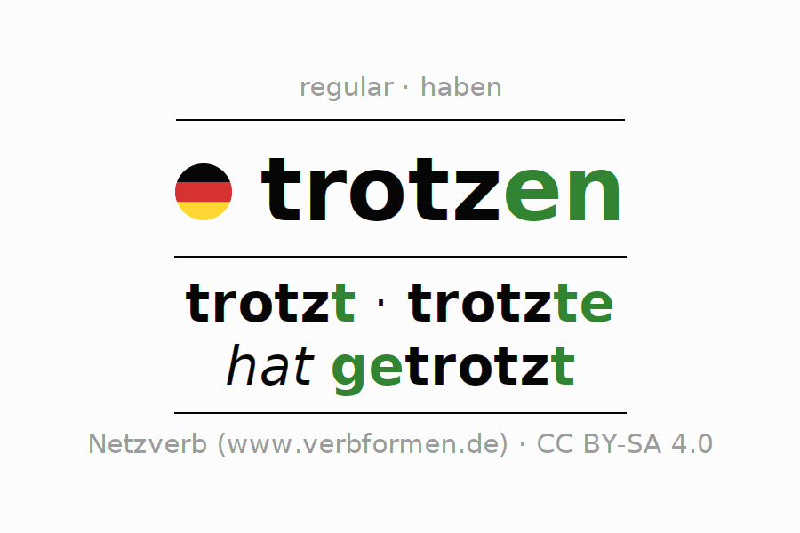 Entire conjugation of the German verb trotzen. All tenses are clearly represented in a table.