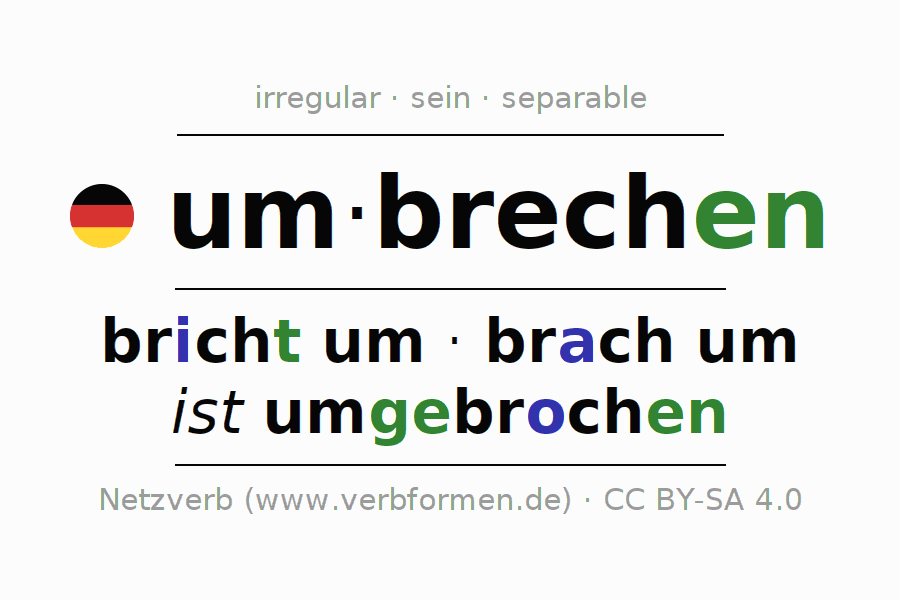 Entire conjugation of the German verb umbrechen (hat). All tenses are clearly represented in a table.